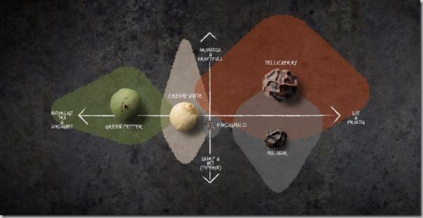 Pepper flavour profile